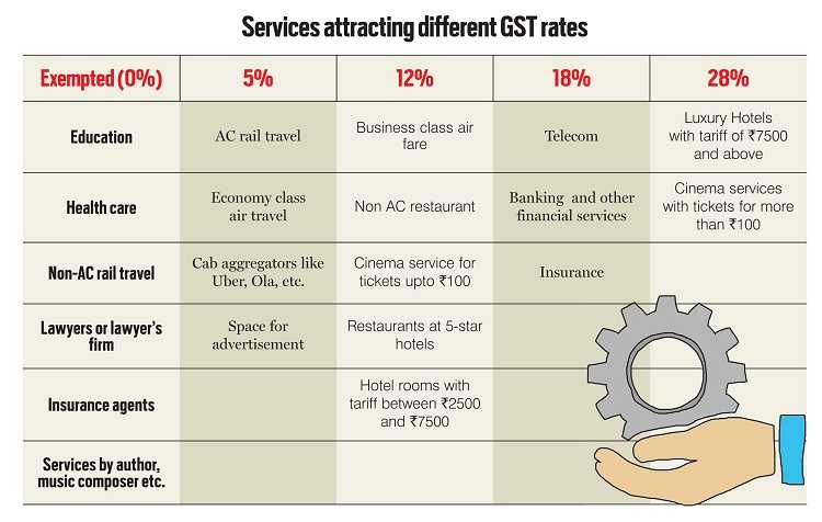 Services attracting different GST rates