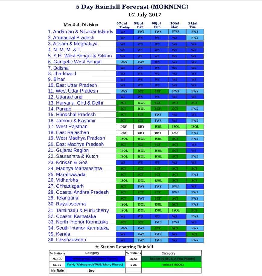 5 Days Rainfall Forecast