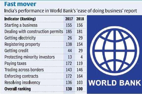 Fine-print of India's improved EoDB ranking is disturbing, Start Ups faltering